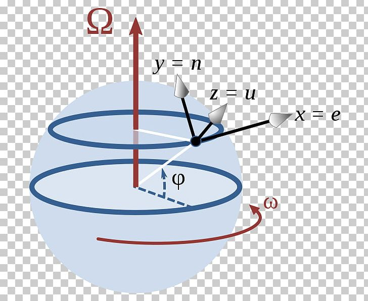 Classical mechanics clipart jpg transparent download Coriolis Effect Rossby Number Force Rotation Motion PNG, Clipart ... jpg transparent download
