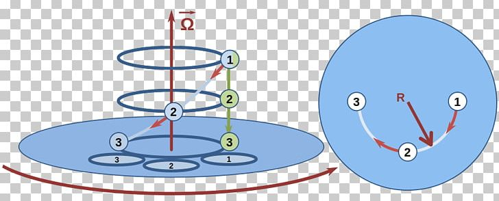 Classical mechanics clipart image library stock Centrifugal Force Rotation Coriolis Effect Rotating Reference Frame ... image library stock