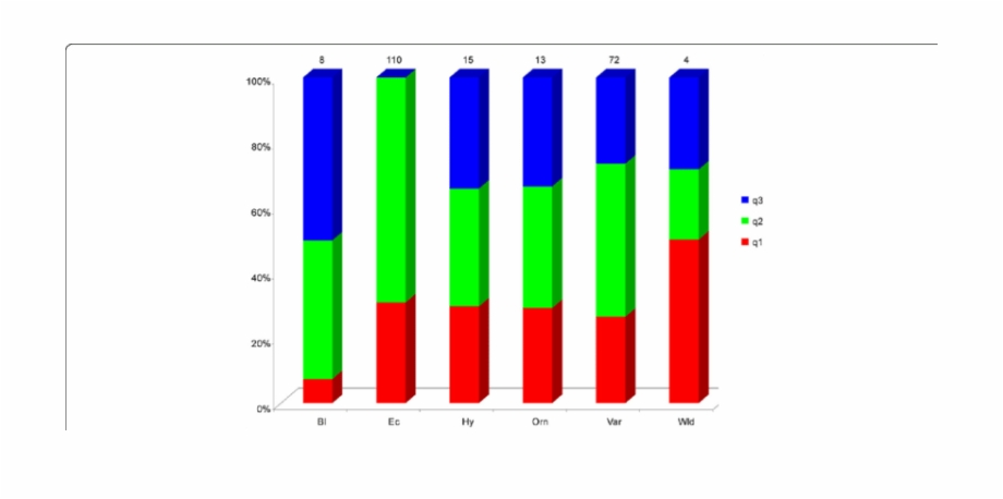 Clipart allele graphic Stacked Bar Chart Of The Allele Frequency At K = - Carmine ... graphic