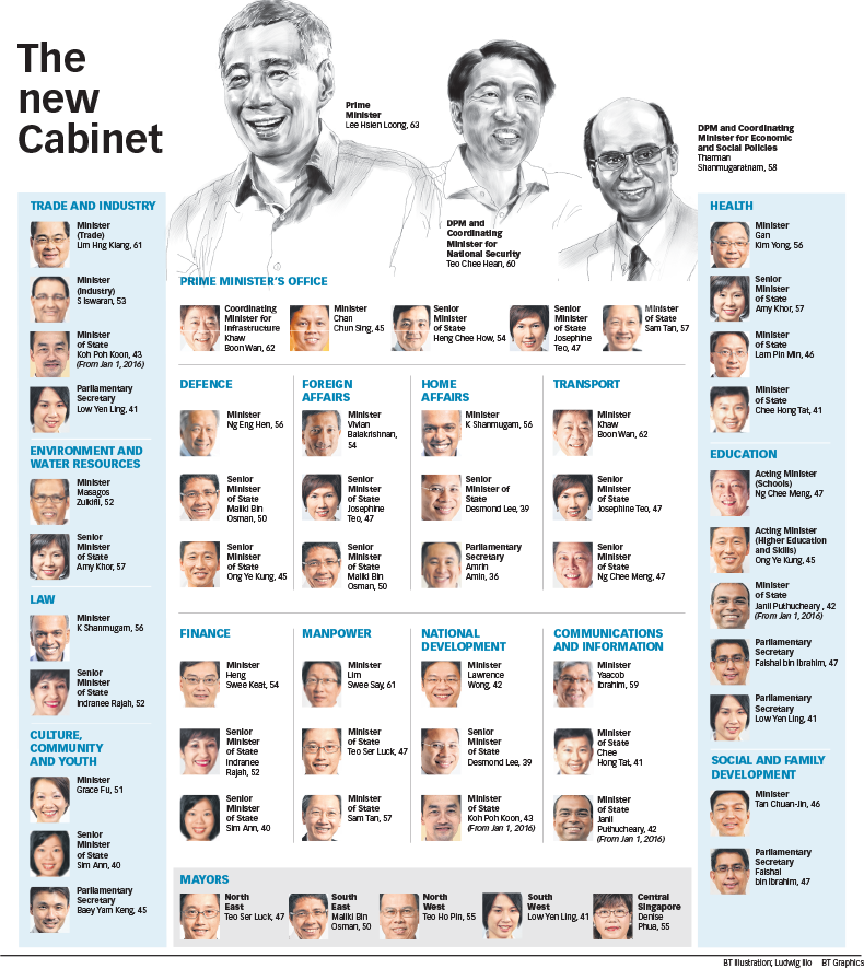 Clipart cabinet ministers graphic freeuse Cabinet clipart Cabinet of Singapore Cabinet of Singaporetransparent ... graphic freeuse