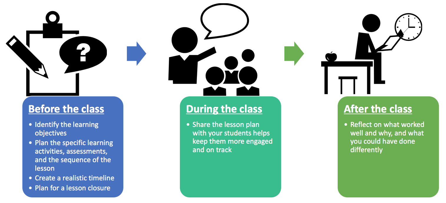 Clipart circle of ideas sharing strategies class discussion free Lesson Planning   Centre for Teaching Excellence free
