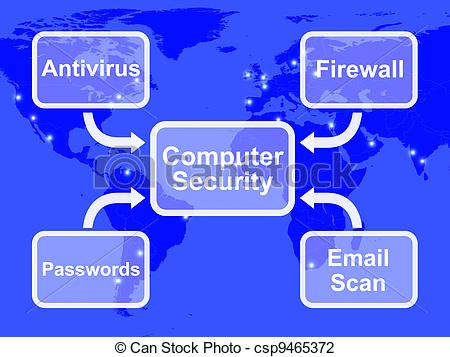 Clipart computer security graphic transparent Clip Art of Computer Security Diagram Shows Laptop Internet Safety ... graphic transparent