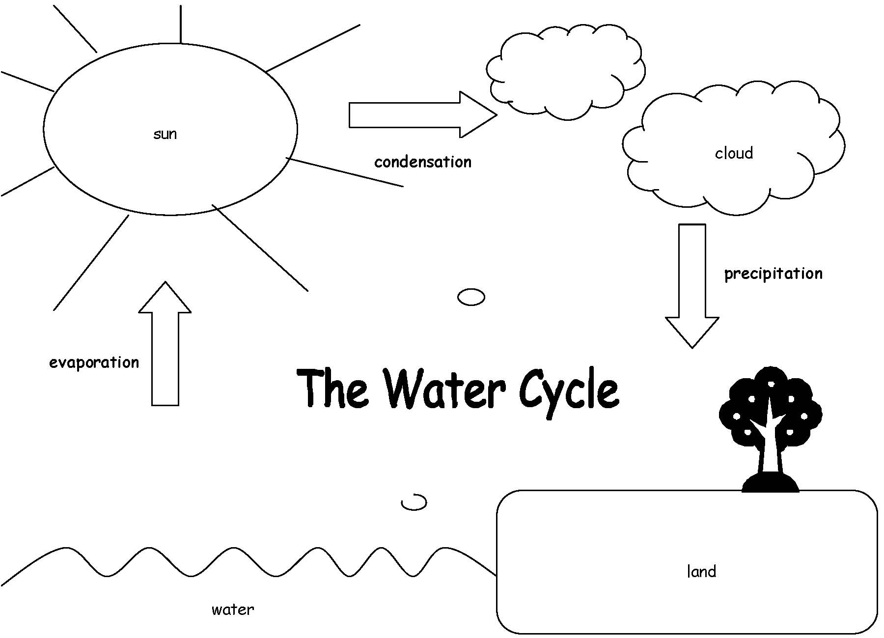 Clipart cycle diagram picture transparent Water cycle clipart in black and white - ClipartFest picture transparent