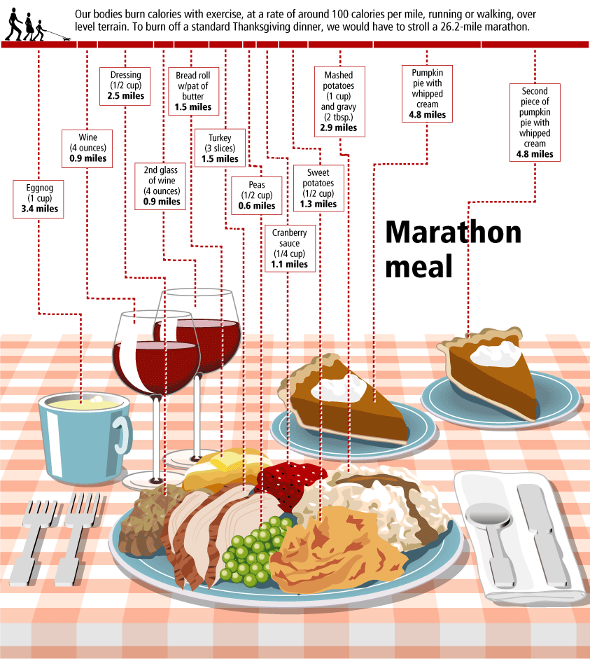 Family eating thanksgiving dinner clipart image stock InfoGraphic to show how much Calories we need to burn when having a ... image stock
