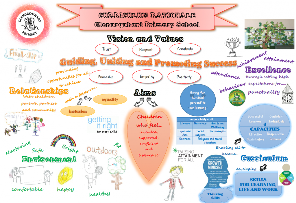 Clipart education curriculum pdf png freeuse Curriculum at Glenurquhart Primary School png freeuse