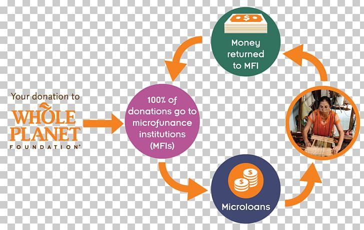 Clipart microfinance graphic royalty free Microcredit Microfinance Bank Whole Planet Foundation Loan PNG ... graphic royalty free