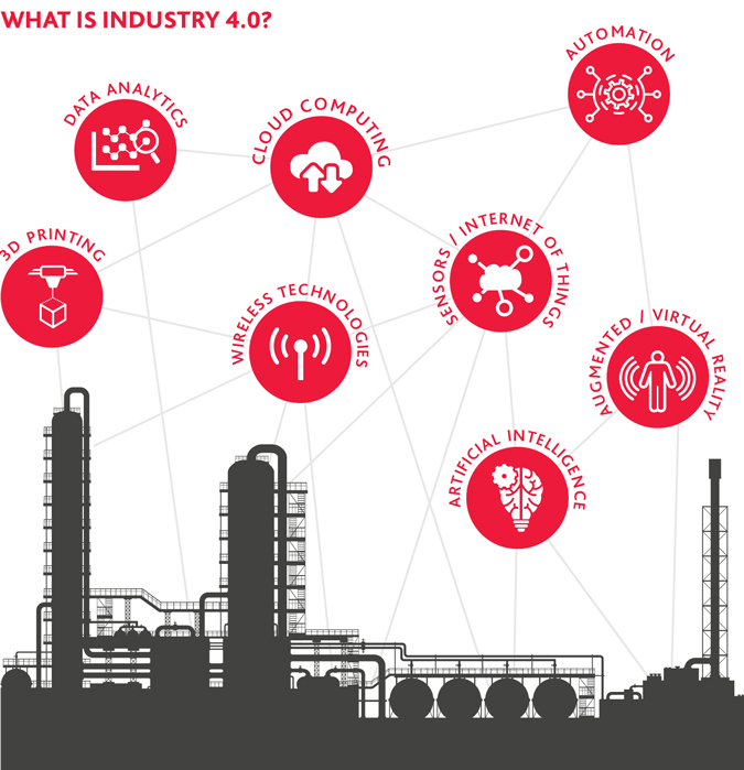 Clipart mining and petroleum hospitality services ltd download How Industry 4.0 Is Transforming the Oil & Gas Supply Chain download
