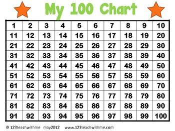 Clipart numbers 1 100 clip library library 17 Best images about Maths - 100 Boards on Pinterest | Skip ... clip library library