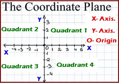 Clipart of coordinate plane clip transparent Coordinate plane clip art - ClipartFest clip transparent