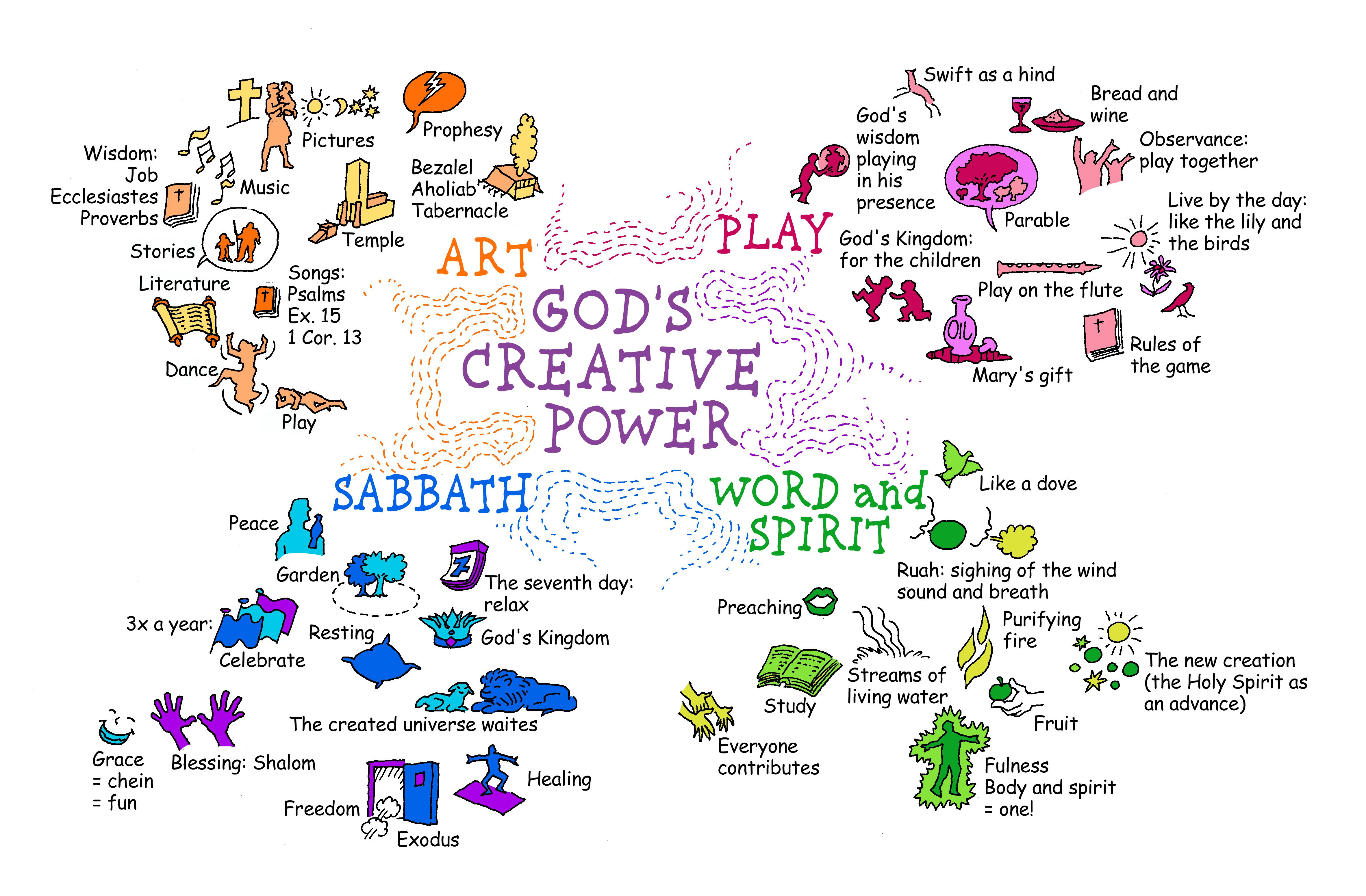 I thessalonians 1 1-10 clipart clip art transparent download God\'s Creative Power - Willem de Vink clip art transparent download