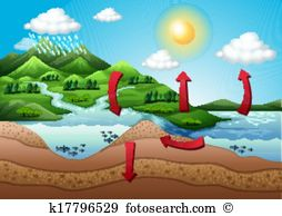 Clipart of water cycle banner royalty free stock Water cycle Clipart and Illustration. 1,474 water cycle clip art ... banner royalty free stock