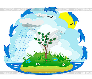 Clipart of water cycle clip art black and white library Related Keywords & Suggestions for Water Cycle Clipart clip art black and white library