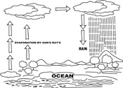 Clipart of water cycle png transparent library Search Results - Search Results for water cycle Pictures ... png transparent library