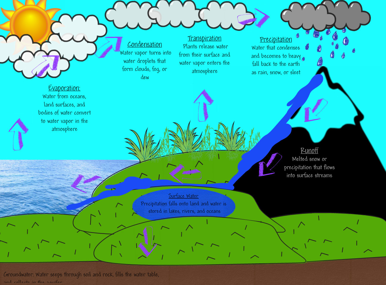 Clipart of water cycle jpg royalty free stock Ground water clipart - ClipartFest jpg royalty free stock