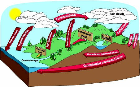 Clipart of water cycle banner black and white library School : water-cycle : Classroom Clipart banner black and white library
