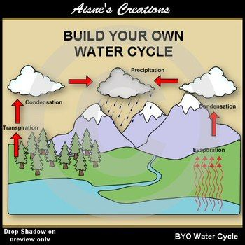 Clipart of water cycle clip black and white stock Water cycle clipart frame - ClipartFest clip black and white stock