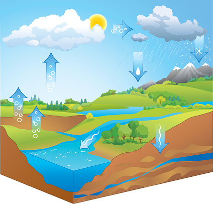 Clipart of water cycle jpg freeuse Water cycle clipart frame - ClipartFest jpg freeuse