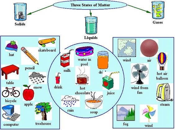 Clipart states of matter graphic freeuse library 17 Best images about States Of Matter Lesson | Pictures of, Solid ... graphic freeuse library