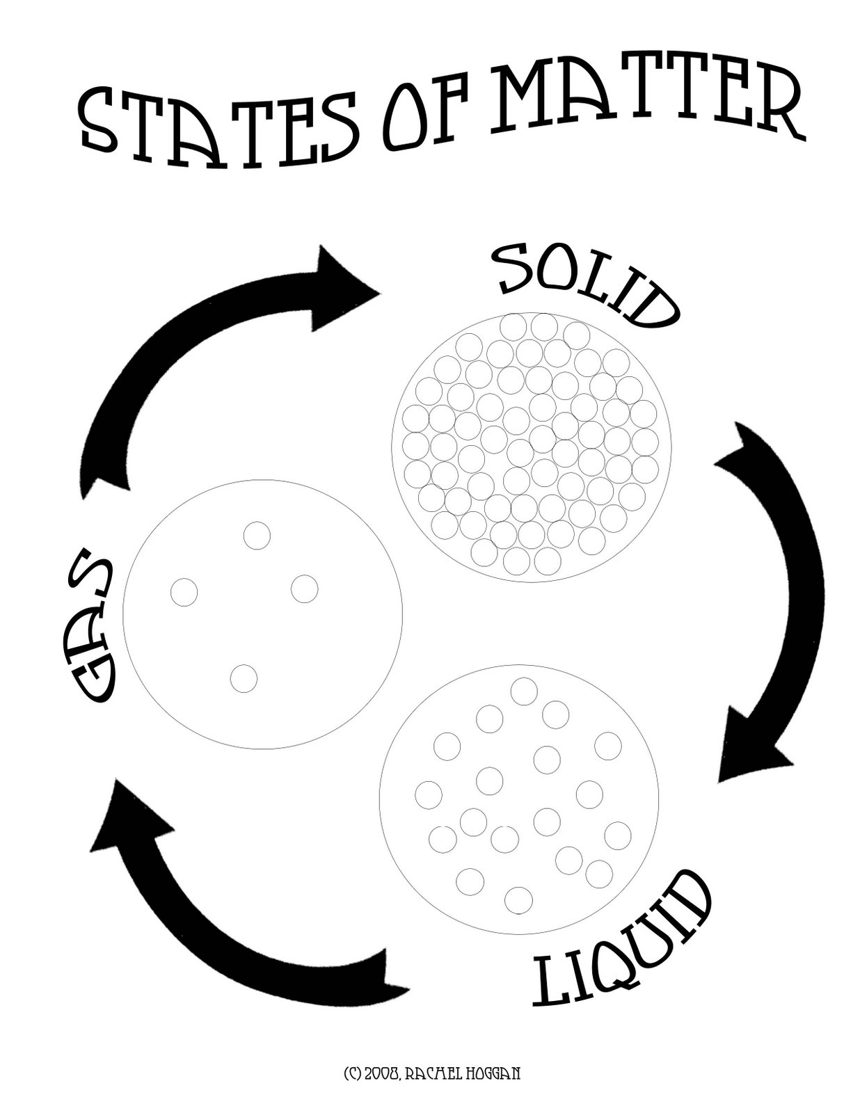 Clipart states of matter graphic free download Mommy Lessons 101: Science Lesson Plan: States of Matter graphic free download
