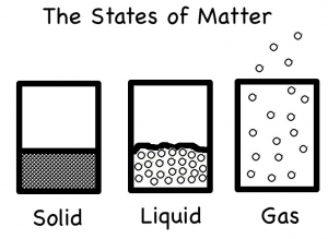 Clipart states of matter png black and white stock States of matter clipart - ClipartFest png black and white stock