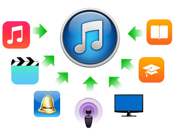 Syncios iPhone Transfer | iPhone to iPhone Transfer | iPhone to ... picture freeuse library