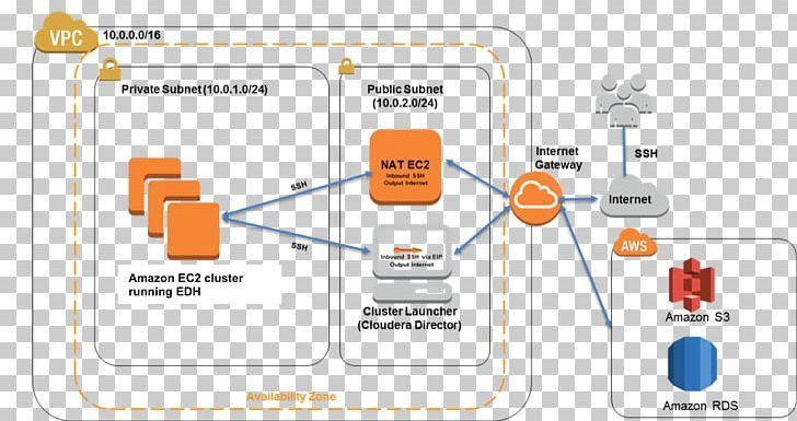 Cloudera clipart picture black and white stock Amazon.com Amazon Web Services Amazon Elastic Compute Cloud Cloudera ... picture black and white stock