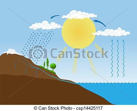 Collection water cycle clipart banner black and white Vector Clip Art of Vector schema of the water cycle in nature ... banner black and white