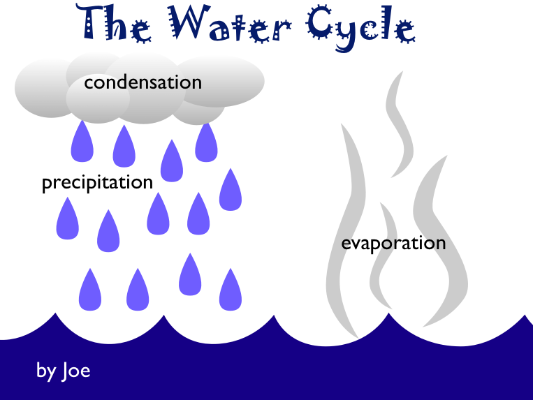 Collection water cycle clipart svg black and white download Collection water cycle clipart - ClipartFox svg black and white download