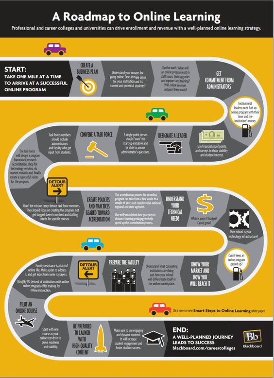 Collegeroad clipartfest a roadmap. College road map clipart