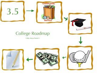 Avid digital portfolio get. College road map clipart