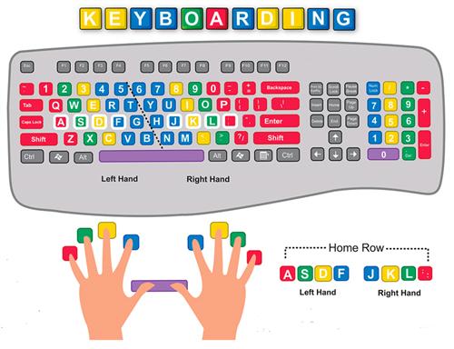 Colorful computer keyboard clipart. Steward theresa pbl lab