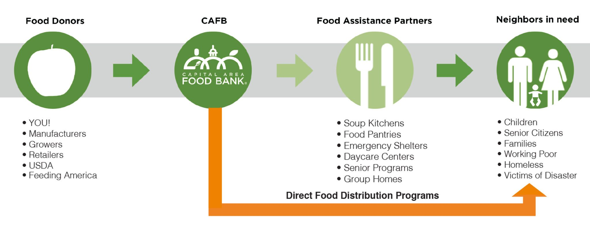 Commodity & food giveaway clipart clip art freeuse library Programs - Capital Area Food Bank – Responding to Hunger in the ... clip art freeuse library