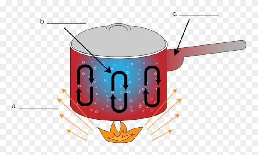 Conduction clipart picture free library Bonfire Clipart Conduction - Conduction Convection Radiation ... picture free library