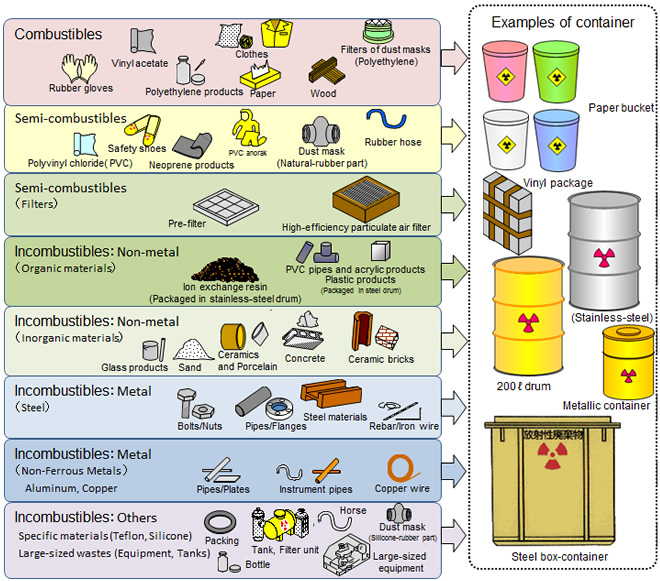 Control in science example clipart jpg free Nuclear waste control / Japan Atomic Energy Agency / Nuclear Science ... jpg free