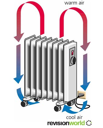Convection examples clip art stock Convection | Climate Education Modules for K-12 clip art stock