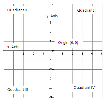Coordinate plane clip art graphic freeuse Coordinate Graph Clipart - Clipart Kid graphic freeuse