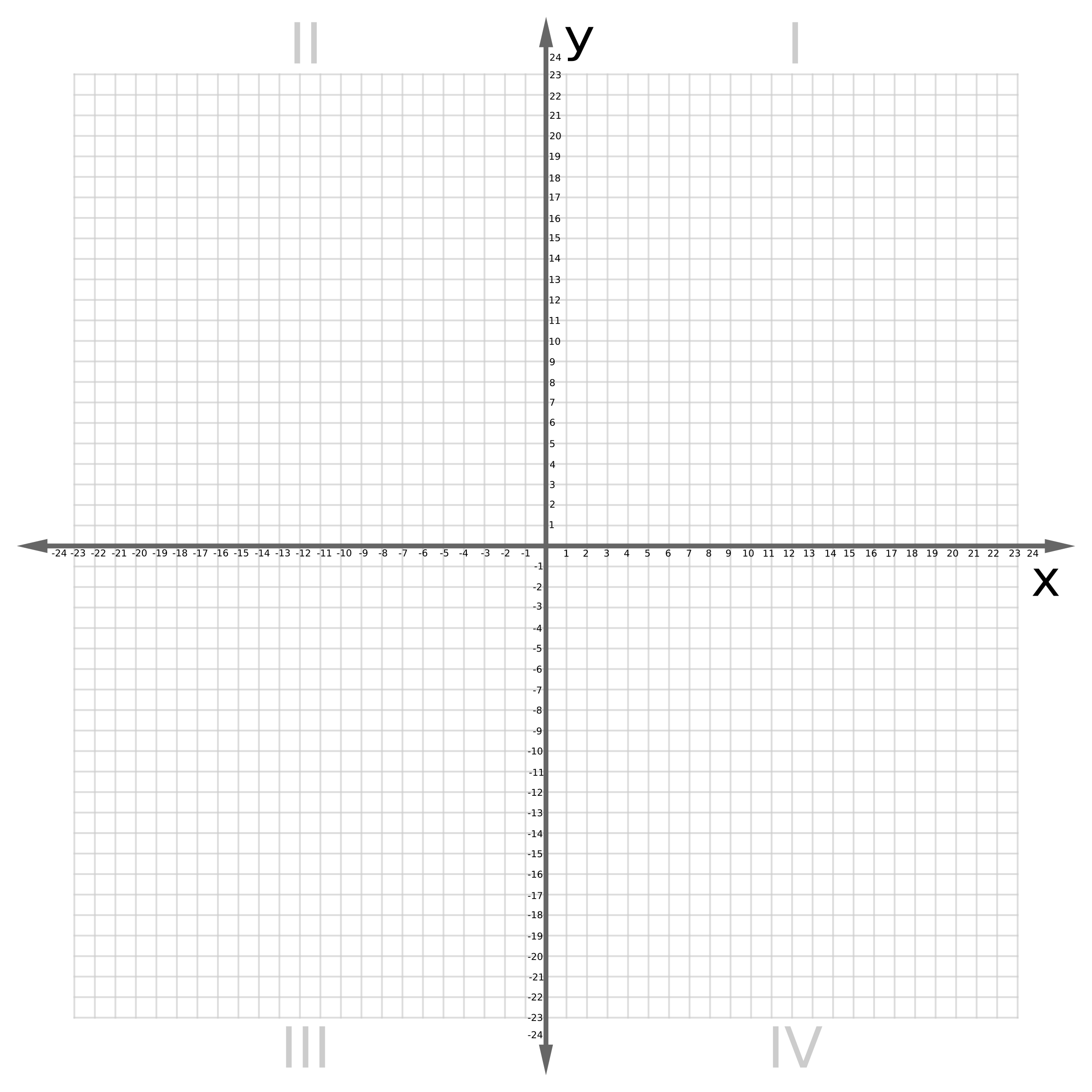 Coordinate plane clipart vector library Clipart - Cartesian Plane 0-24 vector library