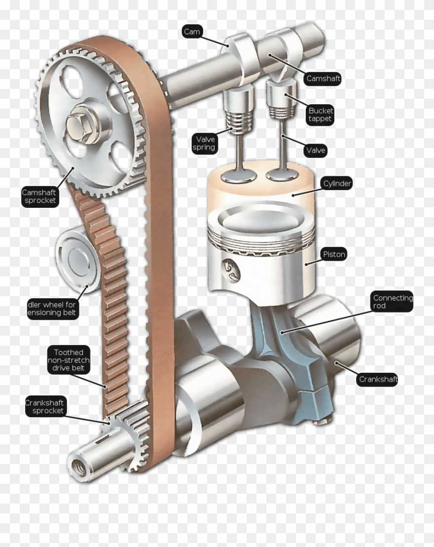 Crankshaft clipart vector freeuse stock Difference Between A Crankshaft Clipart (#620428) - PinClipart vector freeuse stock