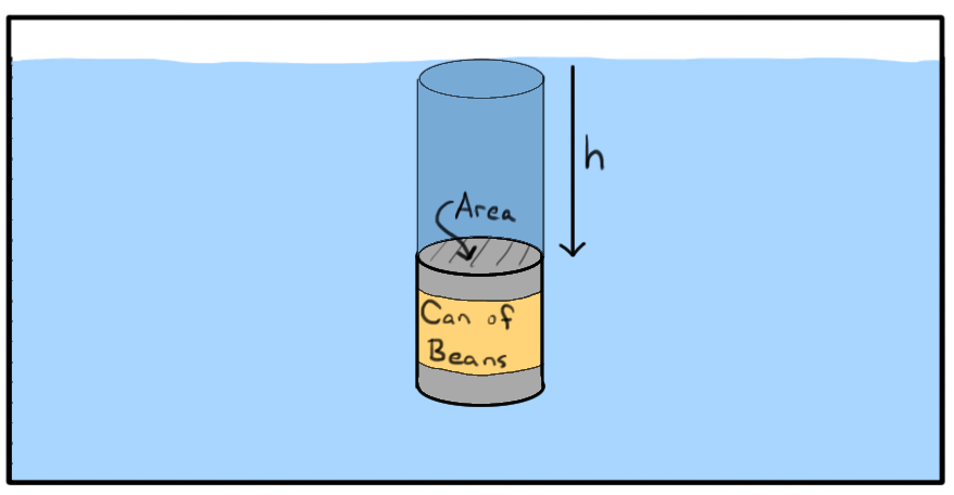Cylinder filled 2 3 with water clipart clipart freeuse library What is pressure? (article) | Fluids | Khan Academy clipart freeuse library