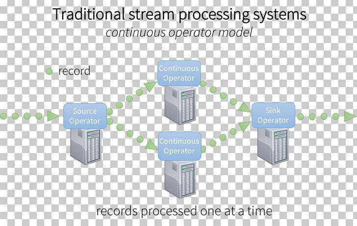 Datastream clipart jpg stock Stream Processing Architecture Data Stream Data Processing PNG ... jpg stock