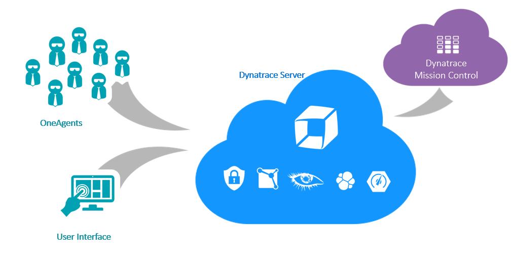Dynatrace logo clipart transparent download Dynatrace architecture | Dynatrace transparent download