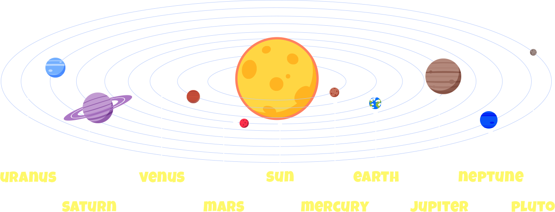 Sun path clipart jpg freeuse Solar System - Astronomy for Kids jpg freeuse