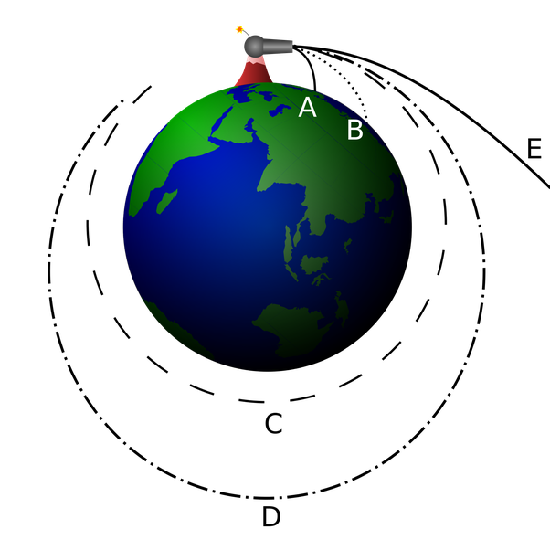 Earth and moon going aroud the sun clipart svg transparent library How is the moon's orbital velocity around the Earth increasing if it ... svg transparent library