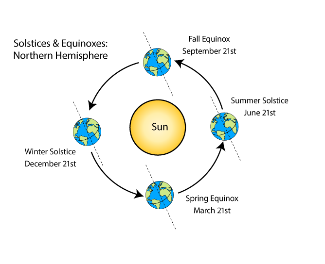 What causes the seasons. Earth with axis tilted toward sun free clipart