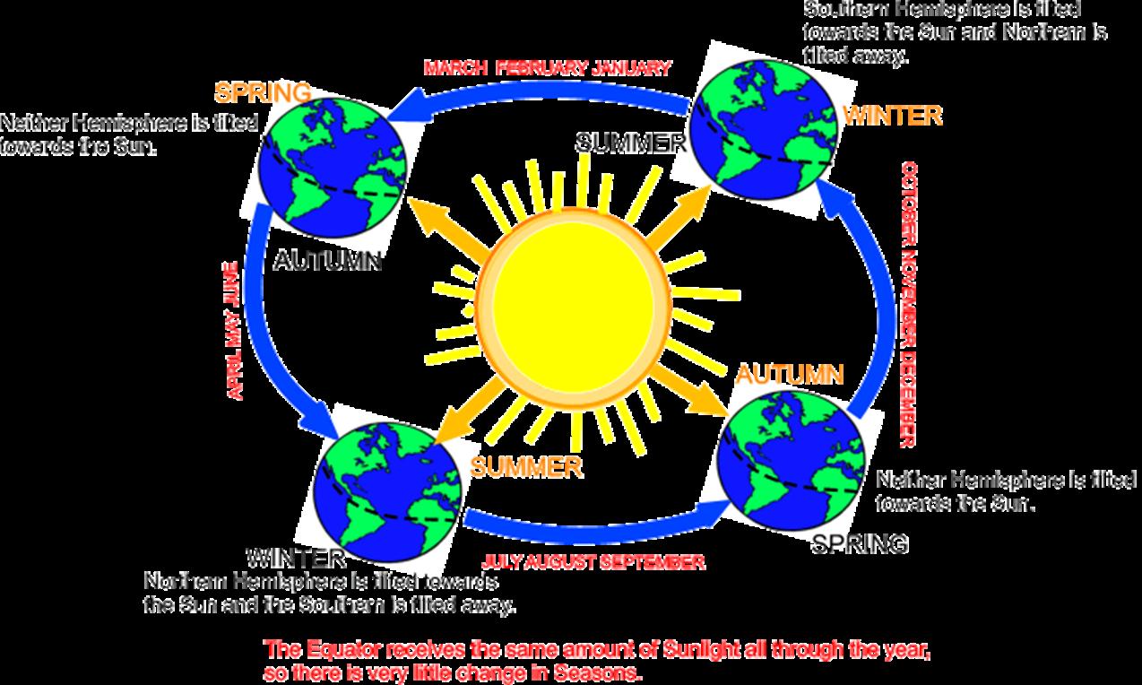 Earth tilt sun clipart vector black and white Space on emaze vector black and white