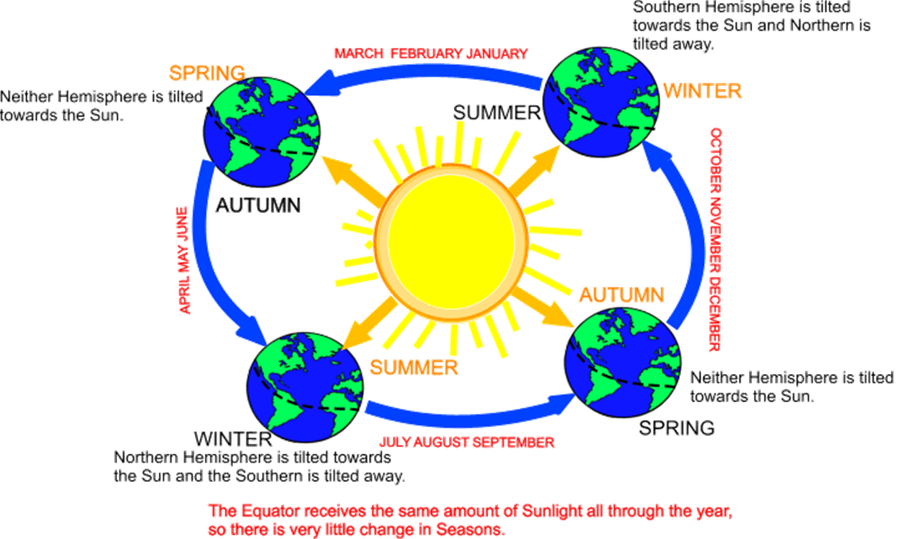 Earth tilted toward the sun black and white cartoon clipart picture transparent library Earth tilt sun svg black and white download png files, Free CLip Art ... picture transparent library