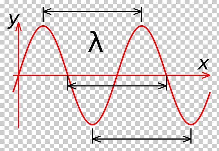 Electromagnetic radiation clipart clip freeuse download Light Wavelength Sine Wave Electromagnetic Radiation PNG, Clipart ... clip freeuse download
