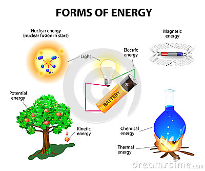 Energy transfer clip art graphic transparent download Energy transformation clipart - ClipartFest graphic transparent download