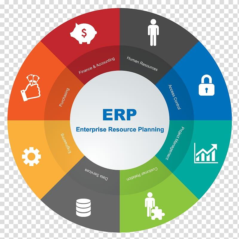 Erp clipart clipart transparent Enterprise resource planning Business & Productivity Software ... clipart transparent