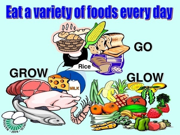 Examples of glow foods clipart picture royalty free library Why do we eat food? - Quora picture royalty free library